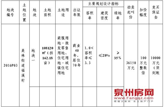 (2)幼儿园用地建筑面积控制(下限)3960㎡